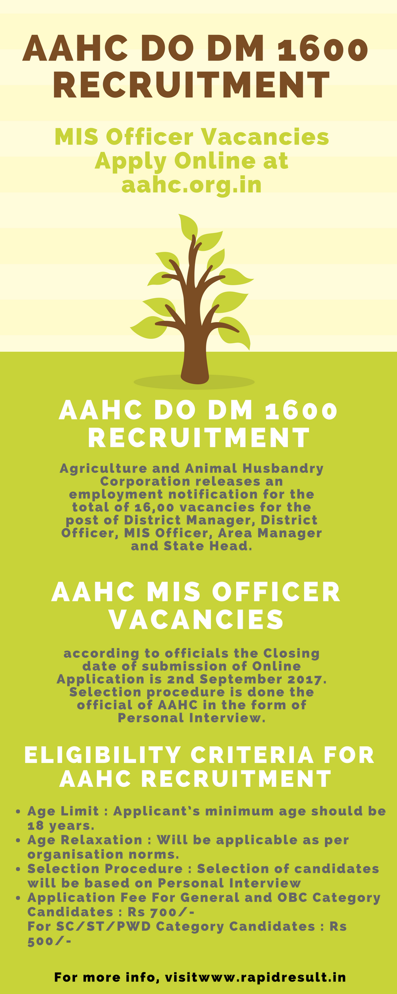 latest AAHC DO recruitment