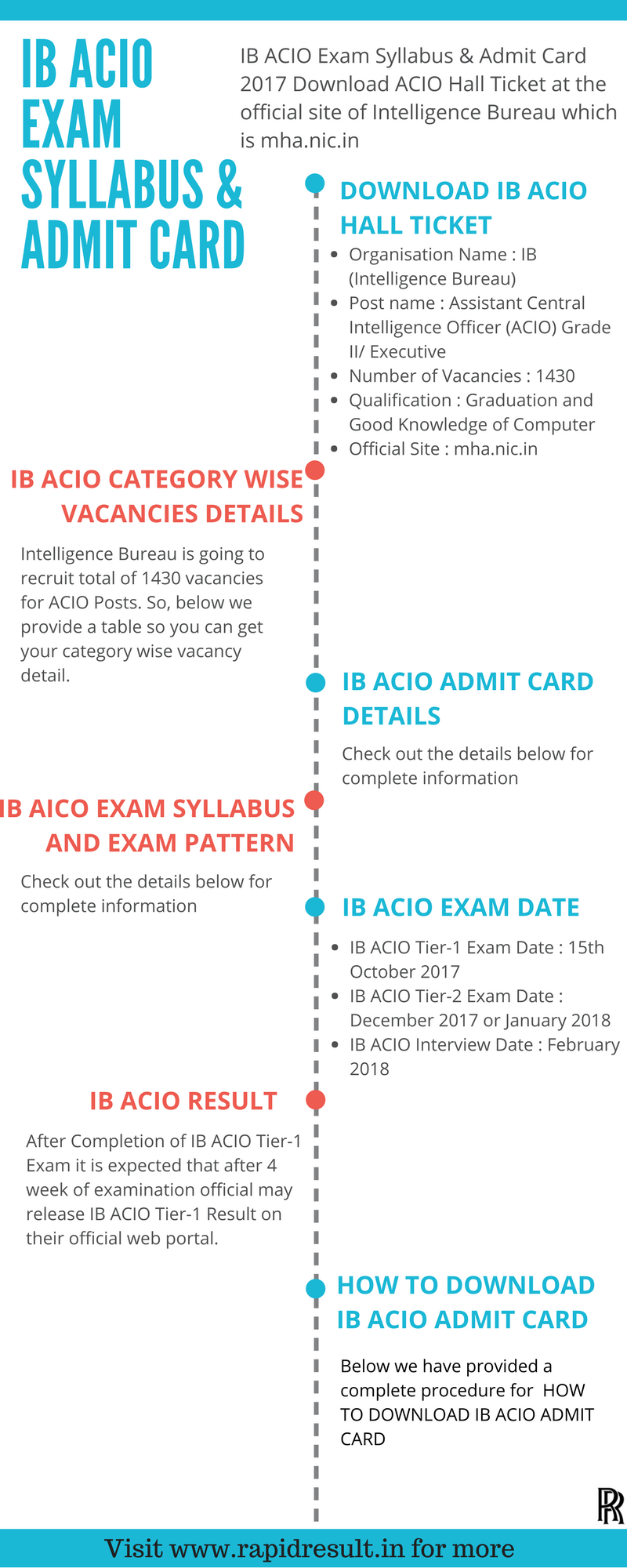IB ACIO Tier 2 Admit Card