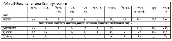 Maharashtra Police SI Recruitment