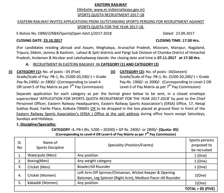 eastern railway recruitment news