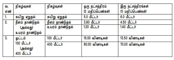 TN Police Constable Recruitment physical test