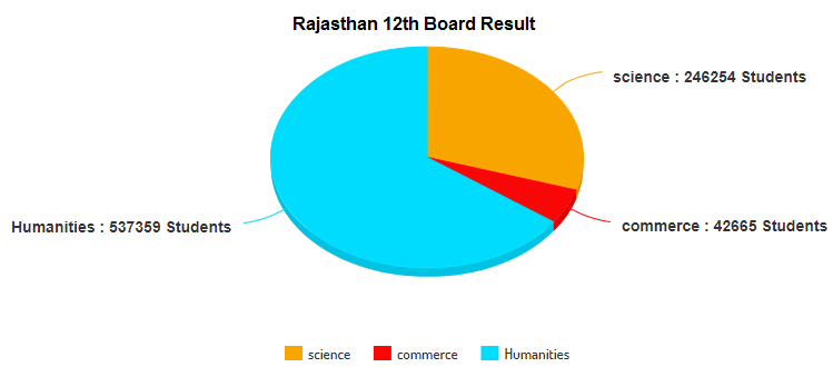 rajasthan 12th science result