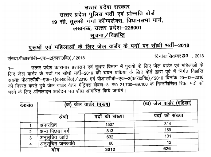 UP Police Jail Warder Exam Syllabus 2018